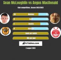 Sean McLoughlin vs Angus MacDonald h2h player stats