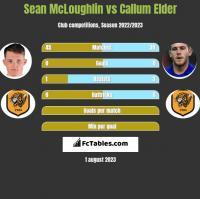 Sean McLoughlin vs Callum Elder h2h player stats