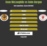 Sean McLoughlin vs Colm Horgan h2h player stats