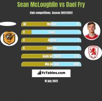 Sean McLoughlin vs Dael Fry h2h player stats