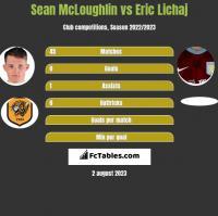 Sean McLoughlin vs Eric Lichaj h2h player stats
