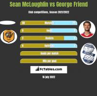Sean McLoughlin vs George Friend h2h player stats