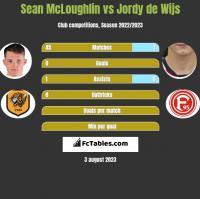 Sean McLoughlin vs Jordy de Wijs h2h player stats