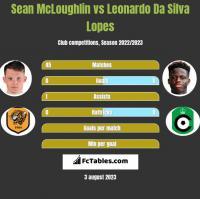 Sean McLoughlin vs Leonardo Da Silva Lopes h2h player stats