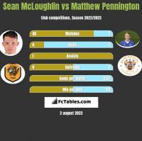 Sean McLoughlin vs Matthew Pennington h2h player stats