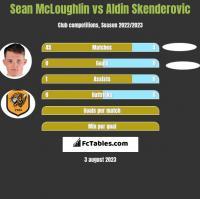 Sean McLoughlin vs Aldin Skenderovic h2h player stats
