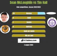 Sean McLoughlin vs Tim Hall h2h player stats