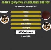 Andrey Egorychev vs Aleksandr Dantsev h2h player stats