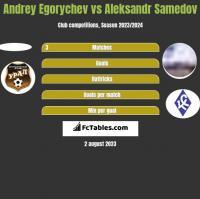 Andrey Egorychev vs Aleksandr Samedov h2h player stats