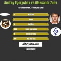 Andrey Egorychev vs Aleksandr Zuev h2h player stats