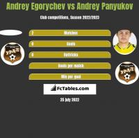 Andrey Egorychev vs Andrey Panyukov h2h player stats