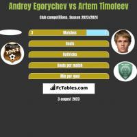 Andrey Egorychev vs Artem Timofeev h2h player stats