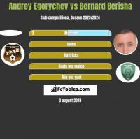Andrey Egorychev vs Bernard Berisha h2h player stats