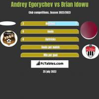 Andrey Egorychev vs Brian Idowu h2h player stats