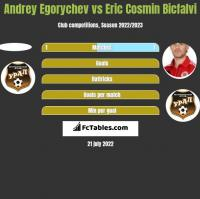 Andrey Egorychev vs Eric Cosmin Bicfalvi h2h player stats
