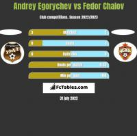 Andrey Egorychev vs Fedor Chalov h2h player stats