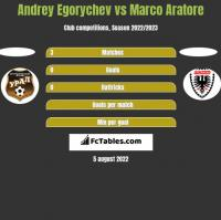 Andrey Egorychev vs Marco Aratore h2h player stats
