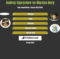 Andrey Egorychev vs Marcus Berg h2h player stats