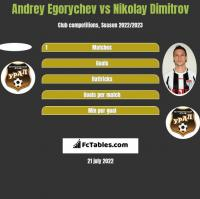 Andrey Egorychev vs Nikolay Dimitrov h2h player stats