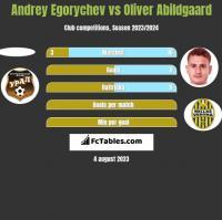 Andrey Egorychev vs Oliver Abildgaard h2h player stats