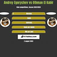 Andrey Egorychev vs Othman El Kabir h2h player stats
