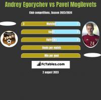 Andrey Egorychev vs Pavel Mogilevets h2h player stats