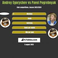 Andrey Egorychev vs Pavel Pogrebnyak h2h player stats