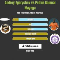 Andrey Egorychev vs Petrus Boumal Mayega h2h player stats