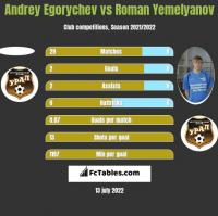 Andrey Egorychev vs Roman Yemelyanov h2h player stats