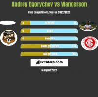 Andrey Egorychev vs Wanderson h2h player stats