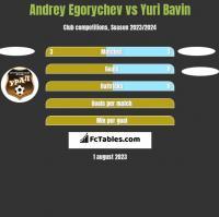Andrey Egorychev vs Yuri Bavin h2h player stats