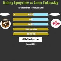 Andrey Egorychev vs Anton Zinkovskiy h2h player stats