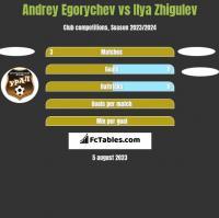 Andrey Egorychev vs Ilya Zhigulev h2h player stats