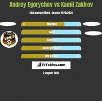 Andrey Egorychev vs Kamil Zakirov h2h player stats