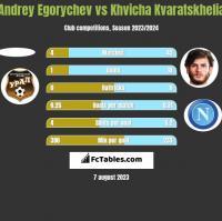 Andrey Egorychev vs Khvicha Kvaratskhelia h2h player stats
