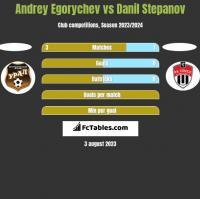 Andrey Egorychev vs Danil Stepanov h2h player stats