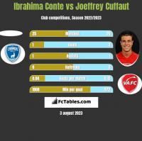 Ibrahima Conte vs Joeffrey Cuffaut h2h player stats