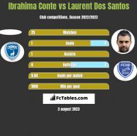 Ibrahima Conte vs Laurent Dos Santos h2h player stats