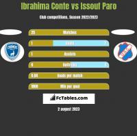 Ibrahima Conte vs Issouf Paro h2h player stats
