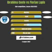 Ibrahima Conte vs Florian Lapis h2h player stats