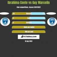 Ibrahima Conte vs Guy Marcelin h2h player stats