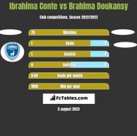 Ibrahima Conte vs Brahima Doukansy h2h player stats