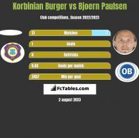 Korbinian Burger vs Bjoern Paulsen h2h player stats