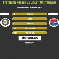 Korbinian Burger vs Josef Welzmueller h2h player stats