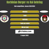 Korbinian Burger vs Kai Gehring h2h player stats