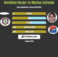 Korbinian Burger vs Markus Schwabl h2h player stats
