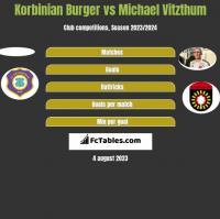 Korbinian Burger vs Michael Vitzthum h2h player stats