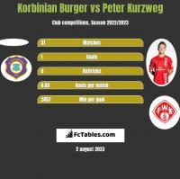 Korbinian Burger vs Peter Kurzweg h2h player stats
