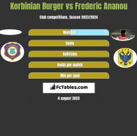 Korbinian Burger vs Frederic Ananou h2h player stats