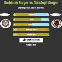 Korbinian Burger vs Christoph Greger h2h player stats